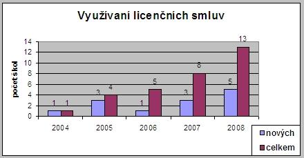 Využívání licenčních smluv