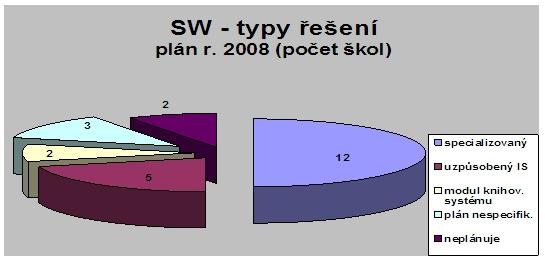 Vývoj sběru a zpřístupňování e-texty (počet škol)