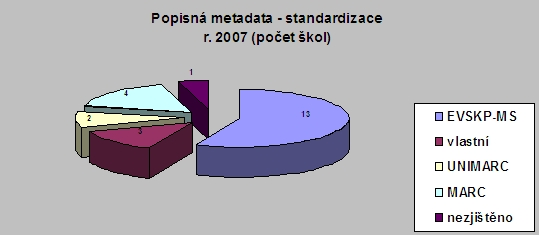 Popisná metadata – standardizace r. 2007 (počet škol)