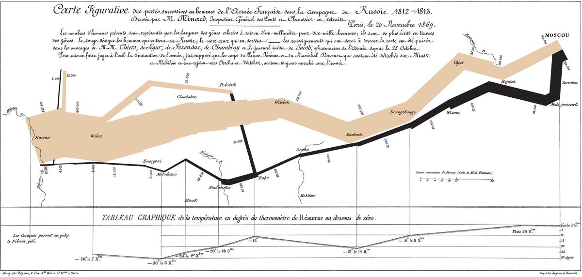 Minardův graf postupu Napoleonovy armády