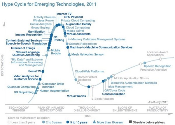 Graf Hype-Cycle for Emerging Technologies pro rok 2011
