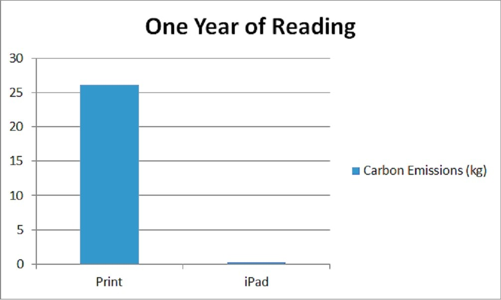 Nejprve jsem spočítal průměrnou spotřebu pro průměrného čtenáře. Našel jsem průměrnou rychlost čtení, průměrnou délku knihy a průměrný počet přečtených knih. Následně jsem spočítal emise uhlíku způsobené jedním rokem čtení