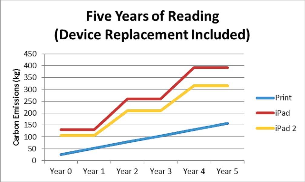 Pokud počítáme, že je čtečka nahrazena novou každé dva roky (roky 0, 2 a 4), dostaneme nejpřesnější srovnání elektronických čteček shromadou knih