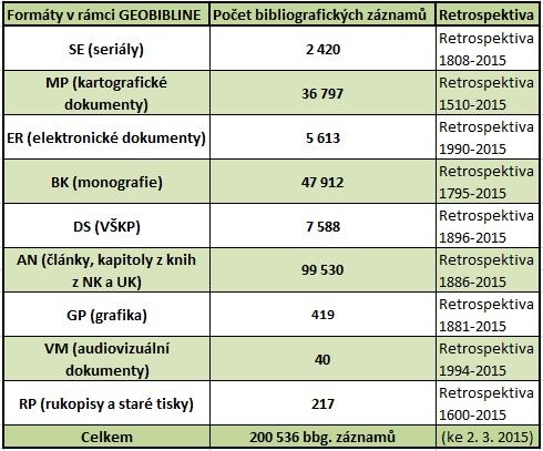 Obsahové složení databáze GEOBIBLINE