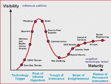 Kybernetické hrozby z konce roku 2004