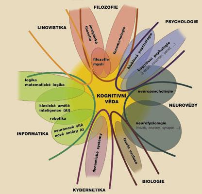Kognitivní věda a obory a podobory, které se na ní podílejí
