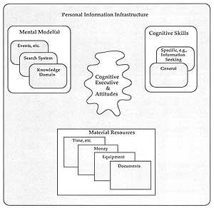 Složky osobní informační infrastruktury