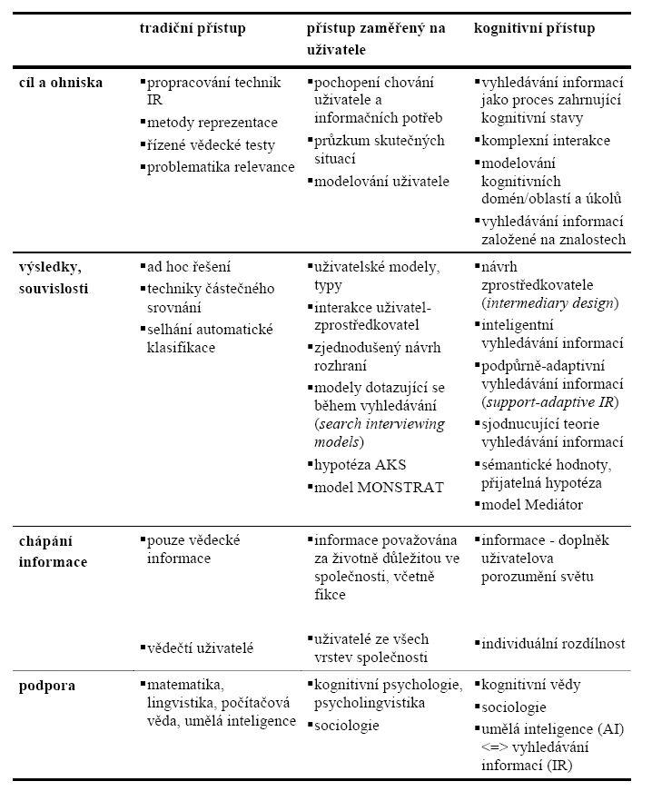 Přehled charakteristik přístupů k vyhledávání informací