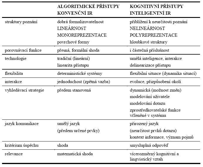 Všeobecný model vývojových typů vyhledávání informací