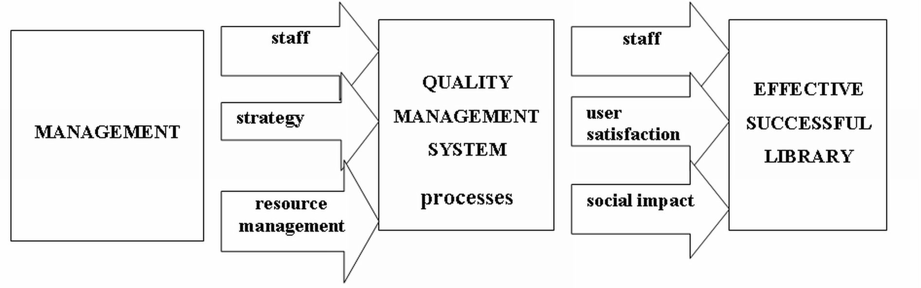 System of quality management