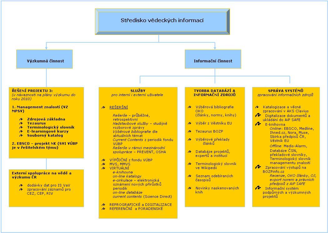 Koncepce SVI na rok 2007