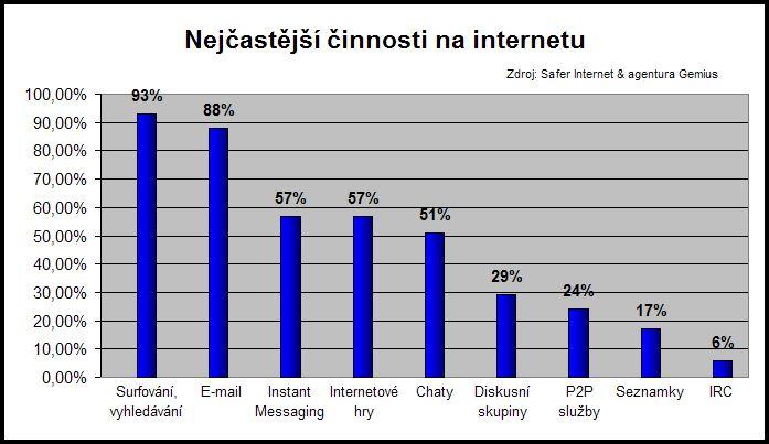 Graf 1: Nejčastější činnosti na internetu