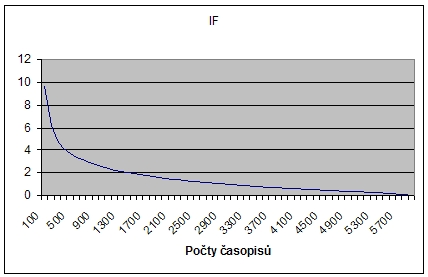 Grafické zobrazení průběhu poklesu IF s počtem časopisů na celý rozsah zpracovávaného souboru v Journal Citation Report
