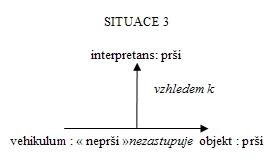 Situace 3