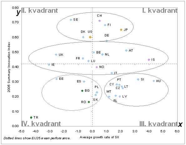Současná celková výkonnost sledovaných států