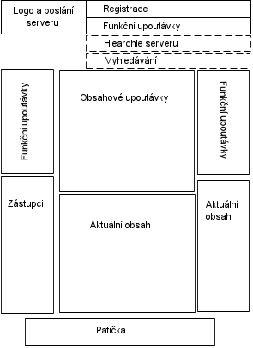 Obr 2.1. - Možné rozložení domovské stránky  [Krug, 2003]