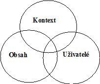 Obr.2.2 – Koncept informační ekologie