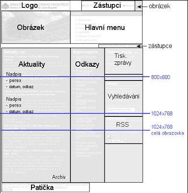 Obr.: Struktura domovské stránky www.env.cz