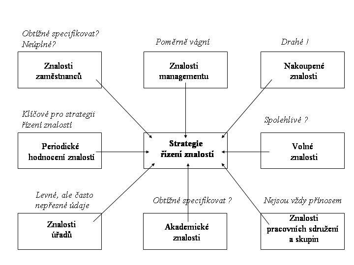 Obr. 1: Organizace znalostního prostředí