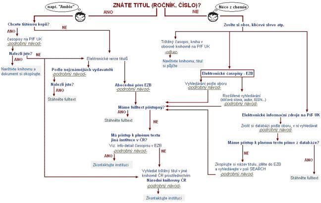 Schéma č. 1:  Schéma postupu vyhledávání plnotextového článku
