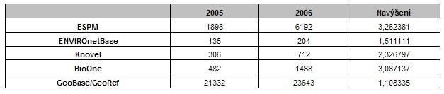 Tabulka 7: Nárůst využívání databází na PřF UK v roce 2006