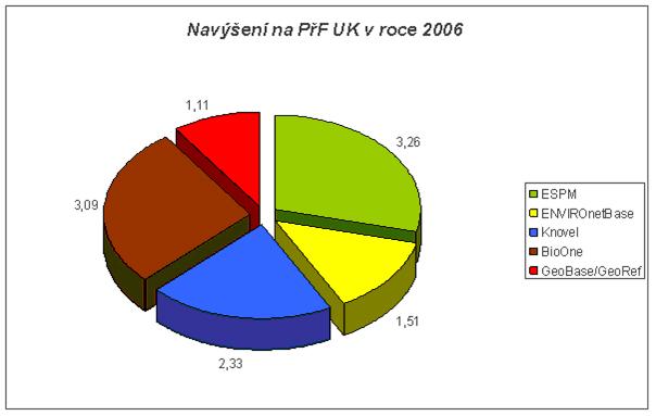 Graf 3: Nárůst využívání elektronických zdrojů na PřF UK v roce 2006 oproti roku 2005