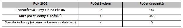 Tabulka 3: Přehled uskutečněných školení na PřF  v roce 2006