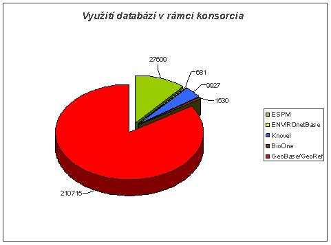 Graf 1: Využívání elektronických informačních zdrojů v rámci celého konsorcia