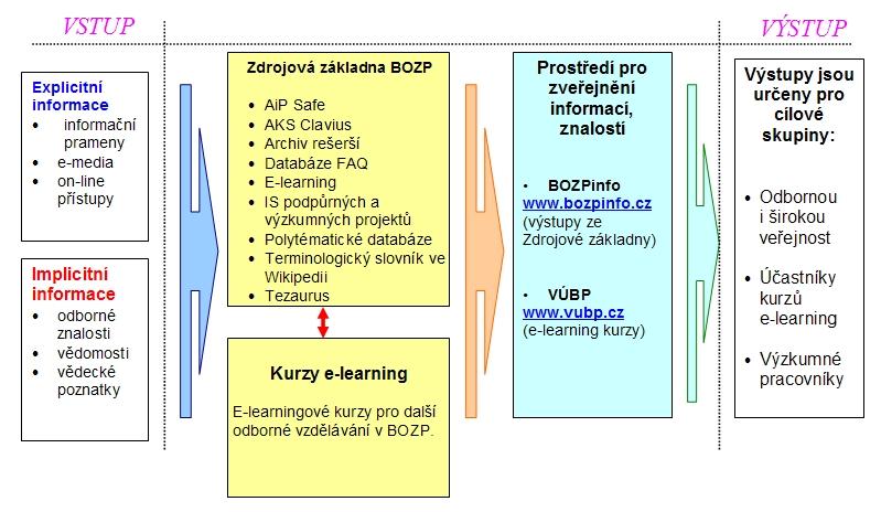 Obr. č.1: Systém  managementu znalostí - procesní model toku informací a znalostí