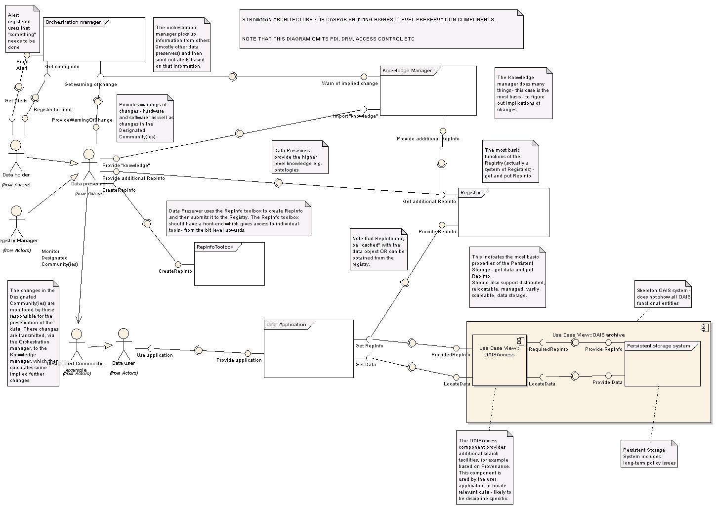 Obr. č. 1: Klíčové komponenty infrastruktury vytvářené v rámci projektu CASPAR