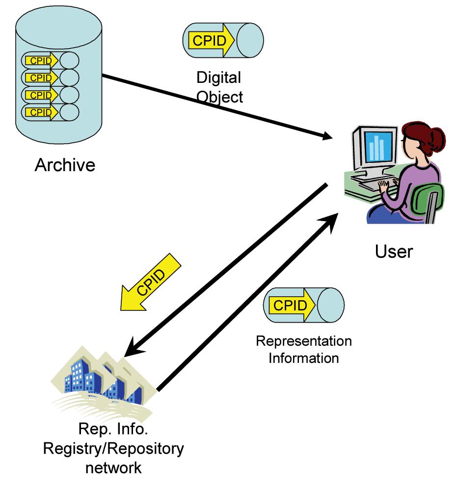 Obr. č. 2: Použití registru/úložiště reprezentační informace