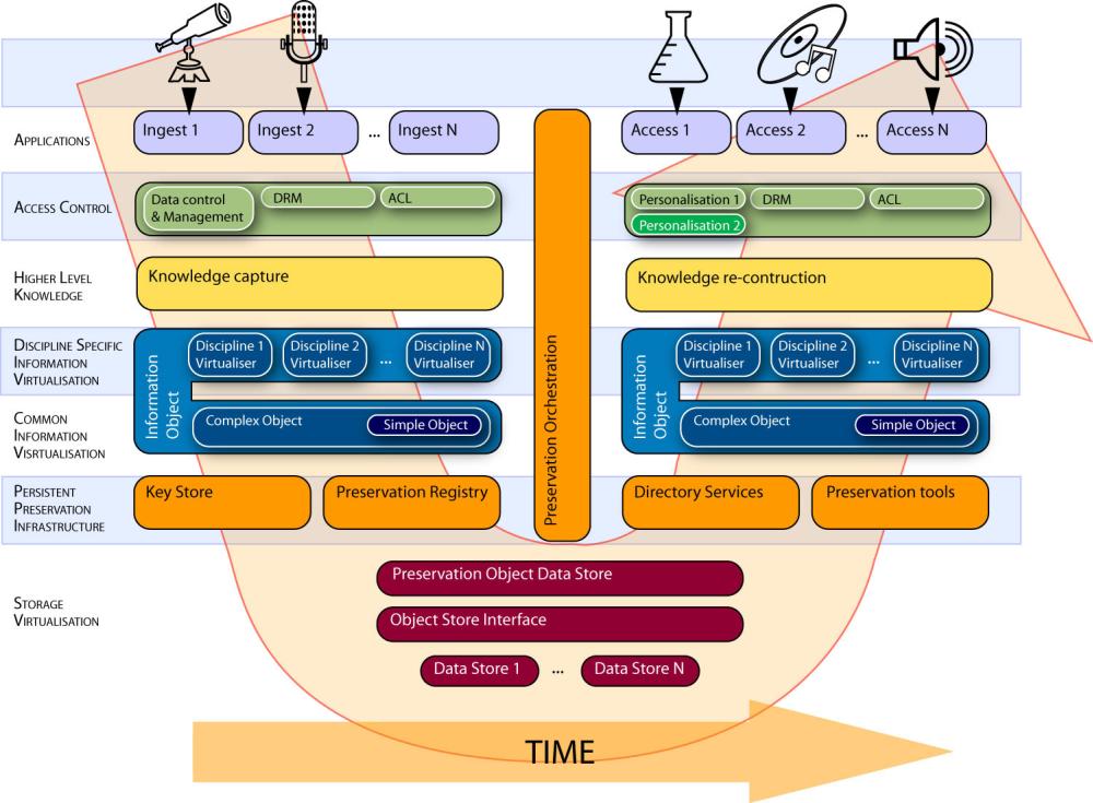Tok informací v infrastruktuře vytvářené v rámci projektu CASPAR