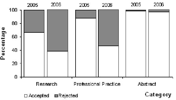 Figure 3	An example showing 'reported' relationship between received and rejected papers and abstracts to T&L Forum in Australia in 2005 and 2006; (adapted from references [14 and 15])