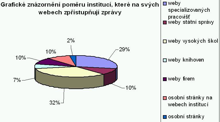 Graf č. 1: Grafické znázornění poměru institucí zpřístupňují na svých webech zprávy