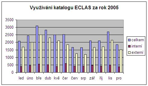 Obr. č. 5 Využívání katalogu ECLAS za rok 2005  [převzato z: European Commission. Central Library : activity report 2005]