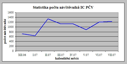 Graf s křivkou návštěvnosti IC PČV v období 12/2006 – 7/2007