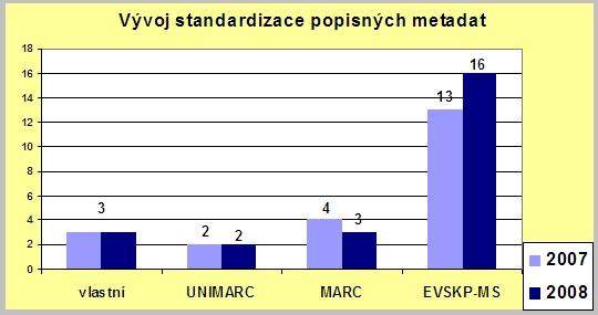 Vývoj standardizace popisných metadat