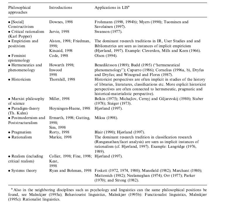 Obr. č. 1: Filosofické přístupy a jejich aplikace v informační vědě