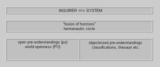 Obr. č. 2: Schematické zobrazení: Tazatel <=> Systém