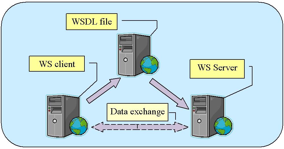 Obr. 1: Princíp činnosti webovej služby
