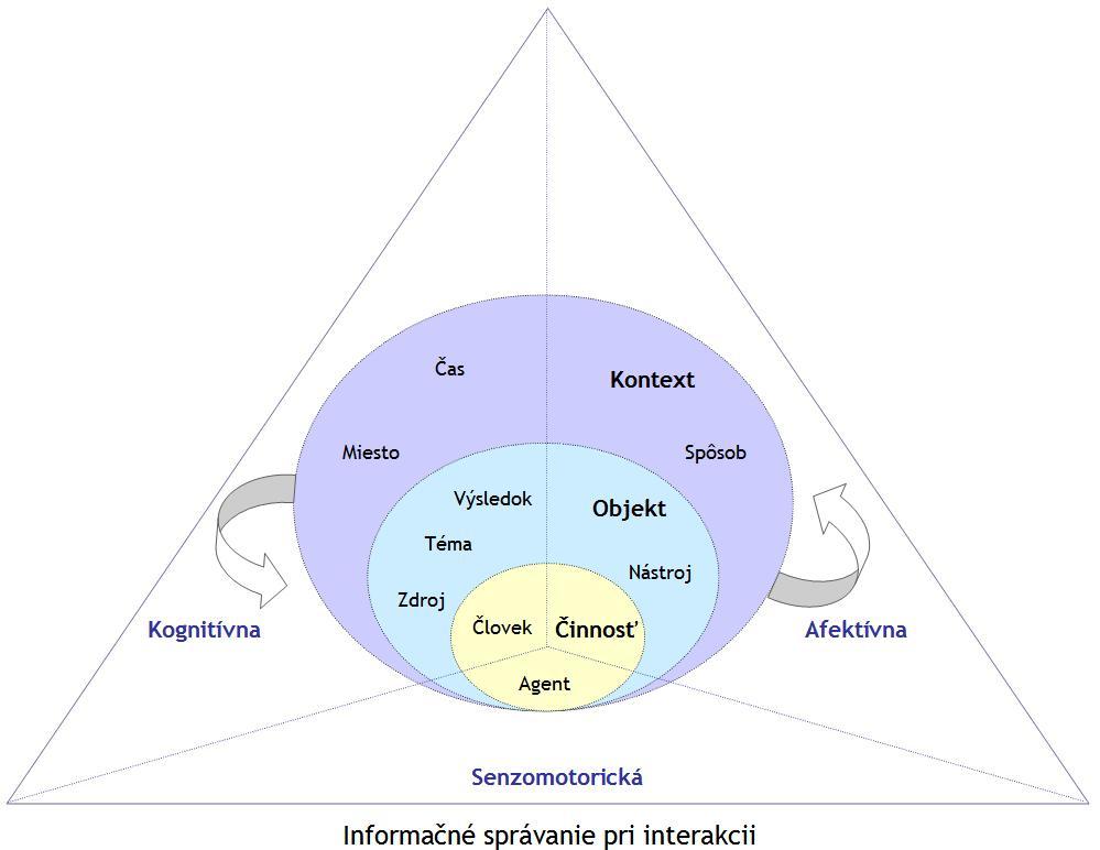 Obrázok 4: Sumarizácia vrstiev a kategórií interakcie človeka s agentom na vyhľadávanie informácií v priestore kognitívnej, afektívnej a senzomotorickej dimenzie