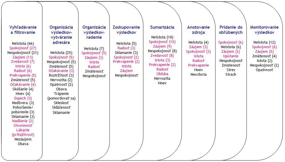 Obrázok 5: Prehľad výskytu pozitívnych a negatívnych emócií pri riešení jednotlivých úloh