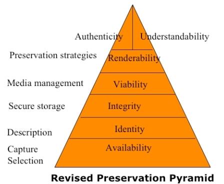 Pyramida ochrany