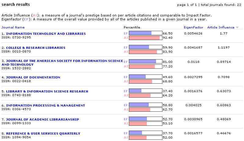 Obr. 2: Výsledky vyhledávání z oblasti informační vědy a knihovní vědy