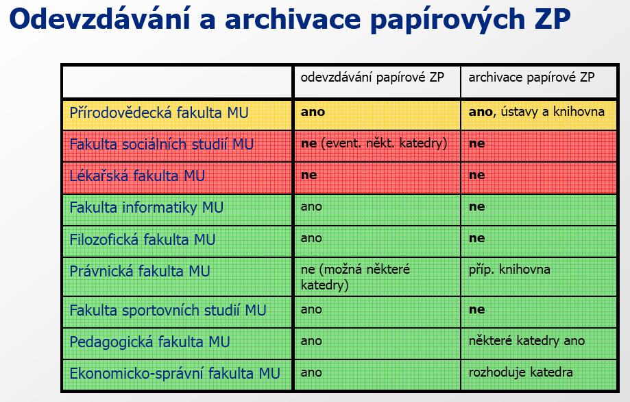 Obr. 2: Odevzdávání a archivace papírových závěrečných prací