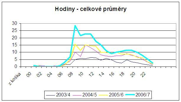 Graf č. 1: Průměrné přístupy po hodinách v jednotlivých letech