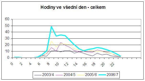 Graf č. 2: Průměrné přístupy po hodinách v jednotlivých letech - pouze všední den