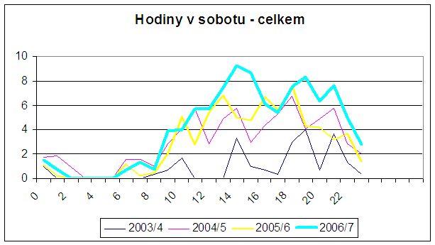 Graf 3: Průměrné přístupy po hodinách v jednotlivých letech - pouze sobota