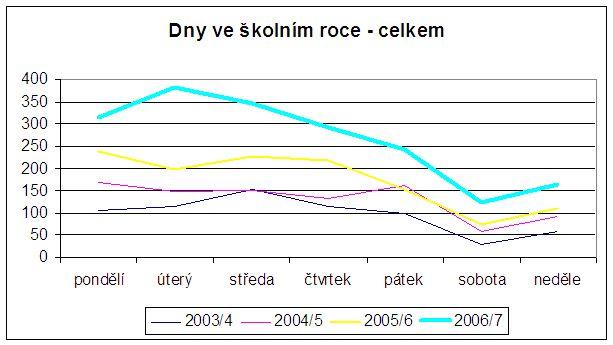 Graf č. 4: Průměrný počet přístupů v jednotlivých dnech týdne