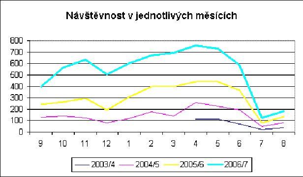 Graf č. 5: Průměrný počet přístupů v jednotlivých měsících